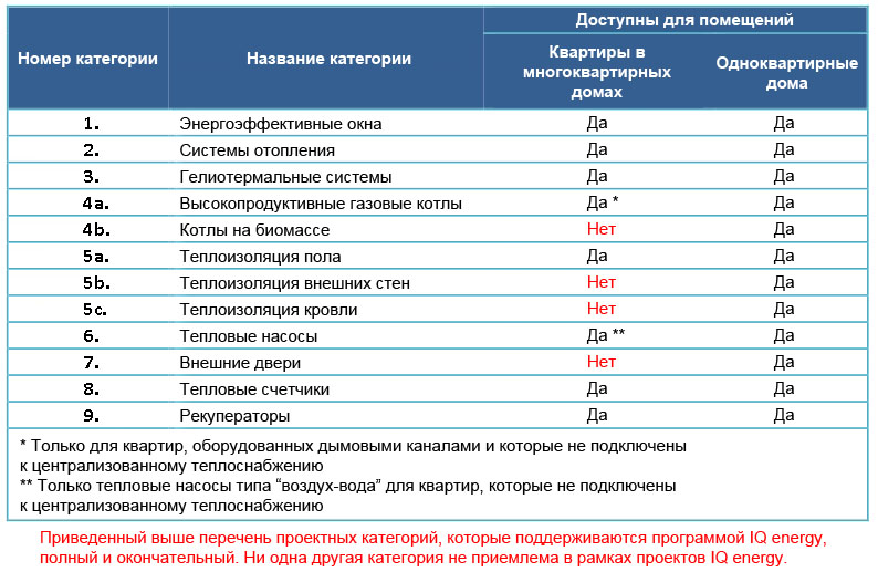 Банки-партнеры программы IQ energy